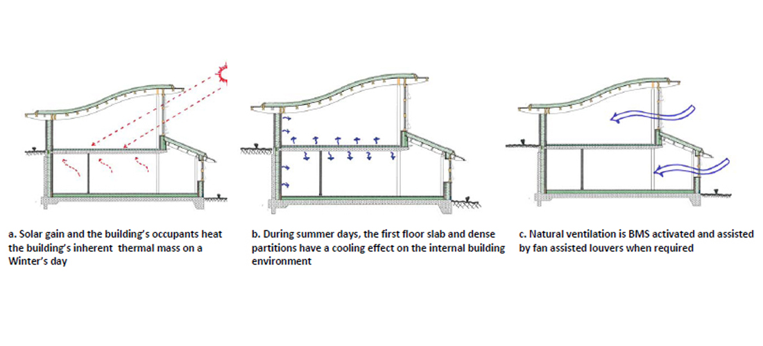 Fig-3-Natural-heating-ventilation-diagrams-1100x500