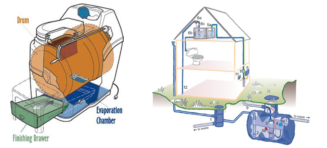 compost-toilet-sunmar-Plus-1100x500