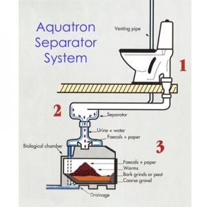 aquatron separator system
